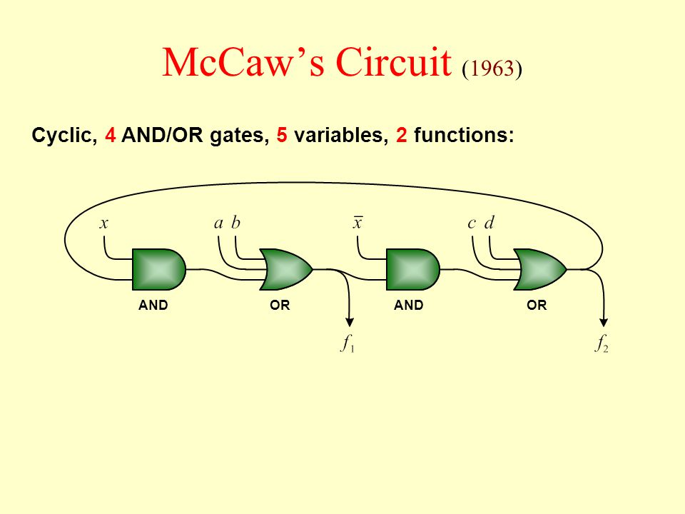 McCaw's Circuit (1963) Cyclic, 4 AND/OR gates, 5 variables, 2 functions: OR AND