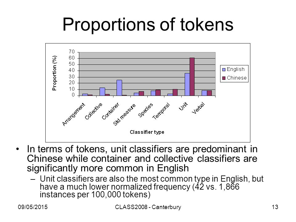 09/05/2015CLASS2008 - Canterbury13 Proportions of tokens In terms of tokens, unit classifiers are predominant in Chinese while container and collectiv