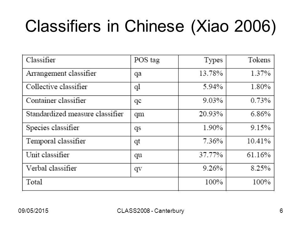 09/05/2015CLASS2008 - Canterbury6 Classifiers in Chinese (Xiao 2006)