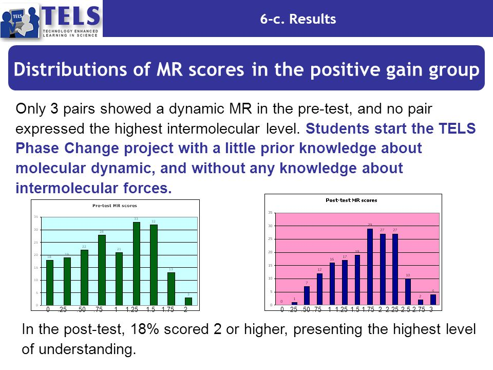6-c. Results Distributions of MR scores in the positive gain group Only 3 pairs showed a dynamic MR in the pre-test, and no pair expressed the highest