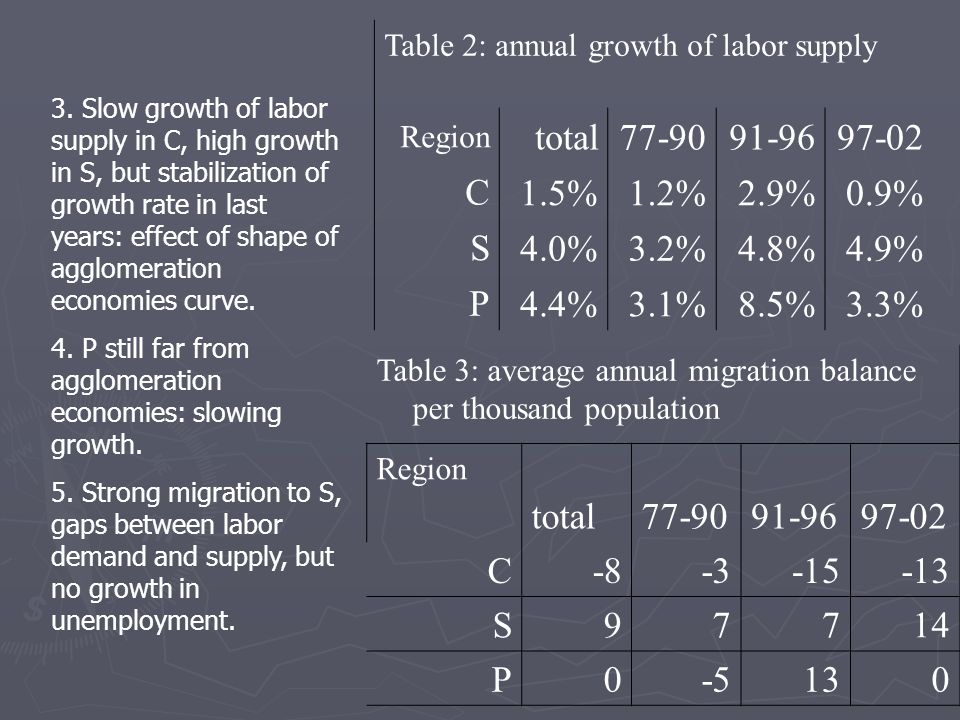 Table 2: annual growth of labor supply 97-0291-9677-90total Region 0.9%2.9%1.2%1.5% C 4.9%4.8%3.2%4.0% S 3.3%8.5%3.1%4.4% P Table 3: average annual migration balance per thousand population 97-0291-9677-90total Region -13-15-3-8C 14779S 013-50P 3.