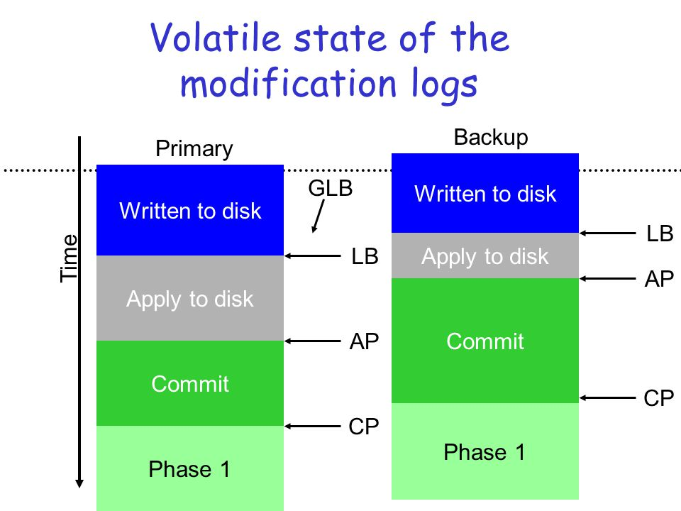 Volatile state of the modification logs Written to disk Apply to disk Commit Phase 1 CP AP LB Primary Time Written to disk Apply to disk Commit Phase