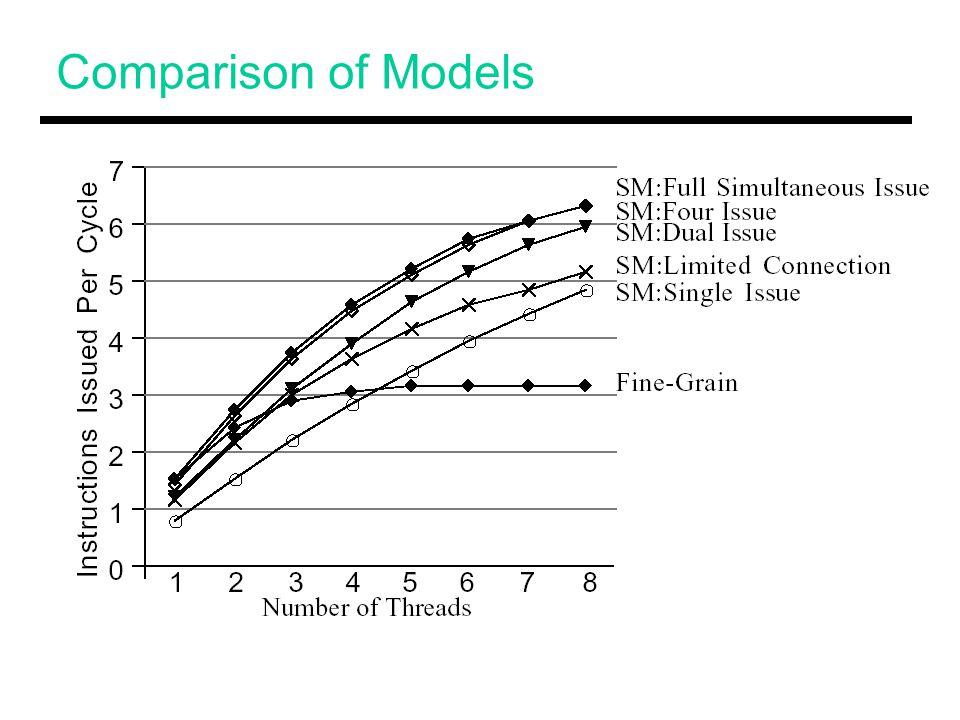 Comparison of Models Bullet