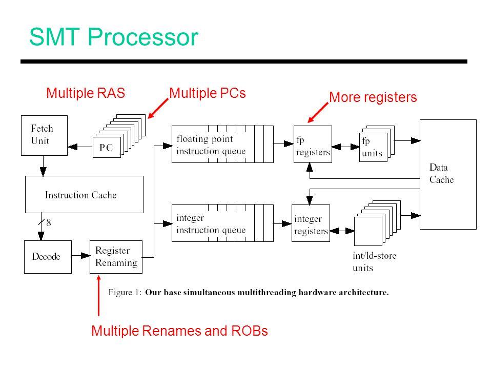 SMT Processor Multiple PCs Multiple Renames and ROBs Multiple RAS More registers