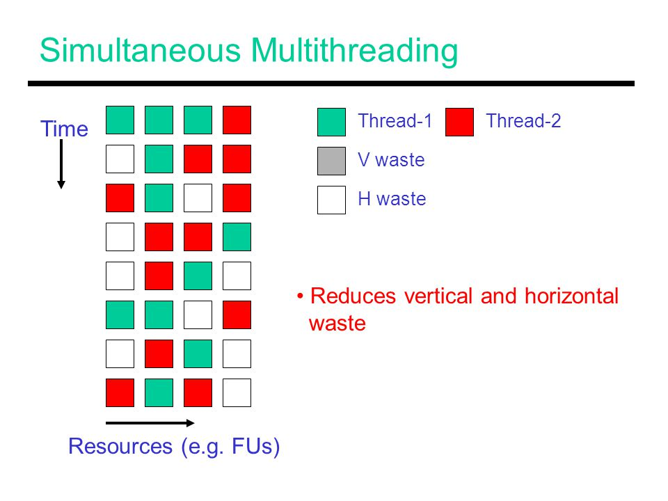 Simultaneous Multithreading Time Resources (e.g.