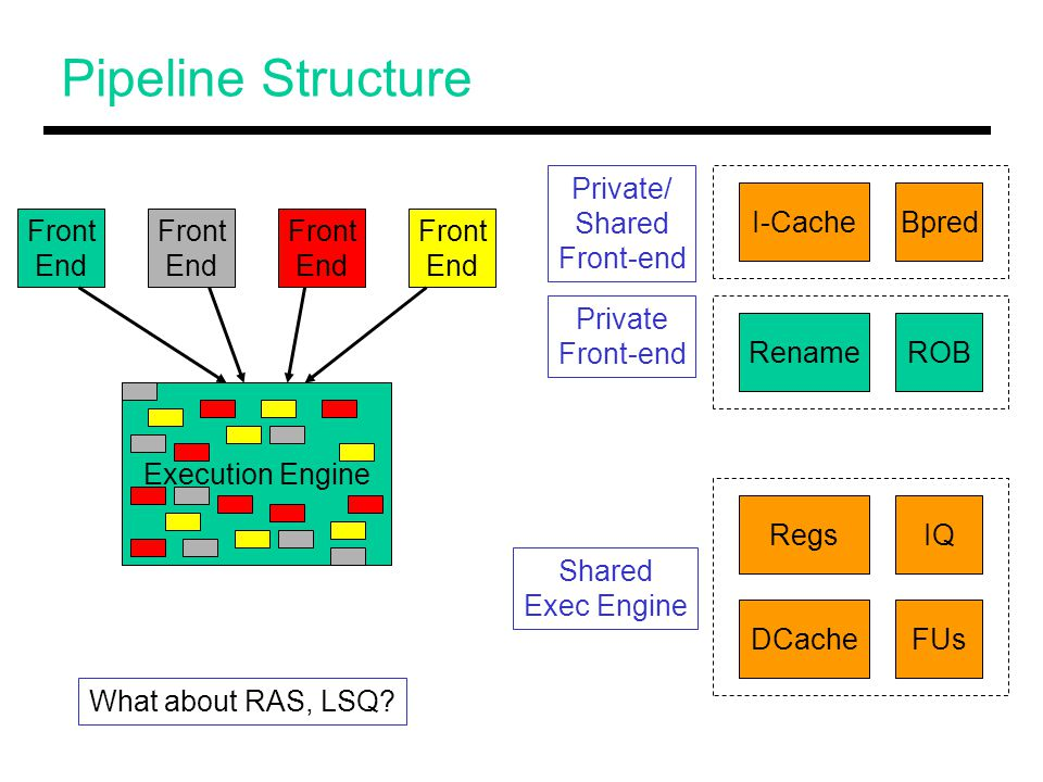 Pipeline Structure Front End Front End Front End Front End Execution Engine RenameROB I-CacheBpred RegsIQ FUsDCache Private/ Shared Front-end Private Front-end Shared Exec Engine What about RAS, LSQ