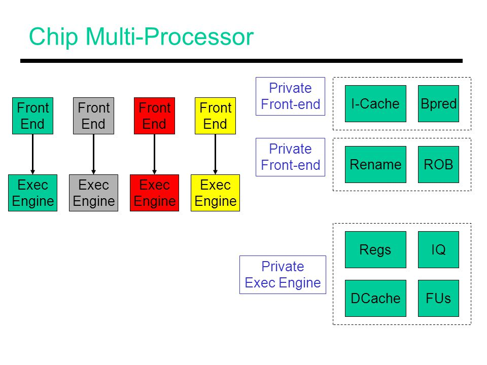 Chip Multi-Processor Front End Front End Front End Front End RenameROB I-CacheBpred RegsIQ FUsDCache Private Front-end Private Front-end Private Exec Engine Exec Engine Exec Engine Exec Engine Exec Engine