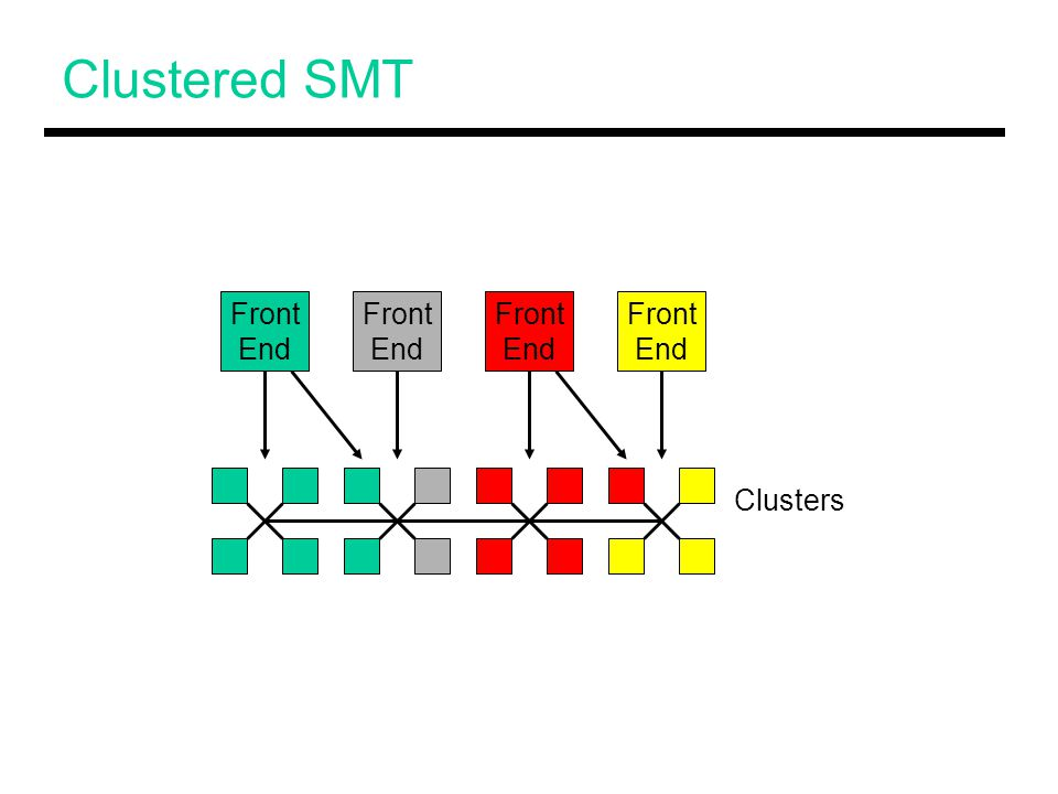 Evaluated Models Fine-Grained Multithreading Unrestricted SMT Restricted SMT  X-issue: A thread can only issue up to X instrs in a cycle  Limited connection: each thread is tied to a fixed FU