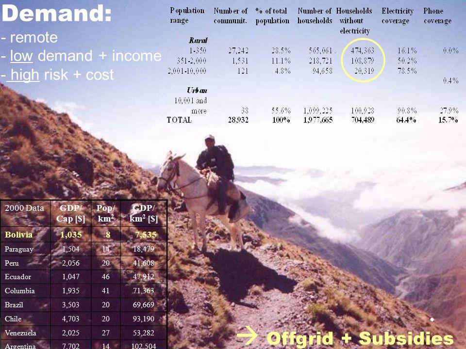 Demand: - remote - low demand + income - high risk + cost 2000 DataGDP/ Cap [$] Pop/ km 2 GDP/ km 2 [$] Bolivia1,035 8 7,535 Paraguay1,5041418,479 Peru2,0562041,608 Ecuador1,0474647,912 Columbia1,9354171,363 Brazil3,5032069,669 Chile4,7032093,190 Venezuela2,0252753,282 Argentina7,70214102,504  Offgrid + Subsidies
