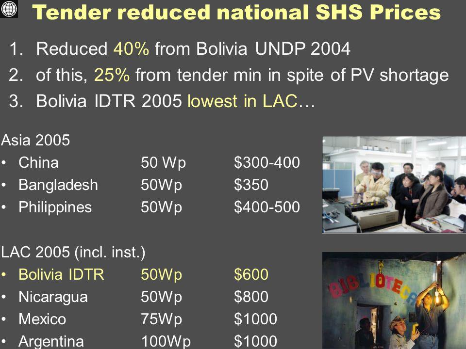 Tender reduced national SHS Prices Asia 2005 China50 Wp $300-400 Bangladesh50Wp $350 Philippines50Wp$400-500 LAC 2005 (incl.