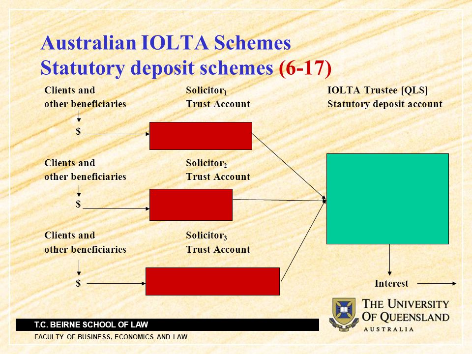 T.C. BEIRNE SCHOOL OF LAW FACULTY OF BUSINESS, ECONOMICS AND LAW Australian IOLTA Schemes Statutory deposit schemes (6-17) Clients andSolicitor 1 IOLT