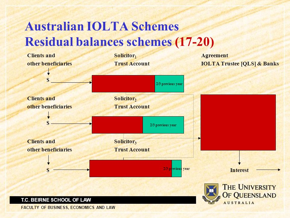 T.C. BEIRNE SCHOOL OF LAW FACULTY OF BUSINESS, ECONOMICS AND LAW Australian IOLTA Schemes Residual balances schemes (17-20) Clients andSolicitor 1 Agr