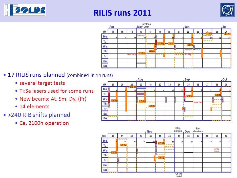 RILIS runs 2011 17 RILIS runs planned (combined in 14 runs) several target tests Ti:Sa lasers used for some runs New beams: At, Sm, Dy, (Pr) 14 elemen