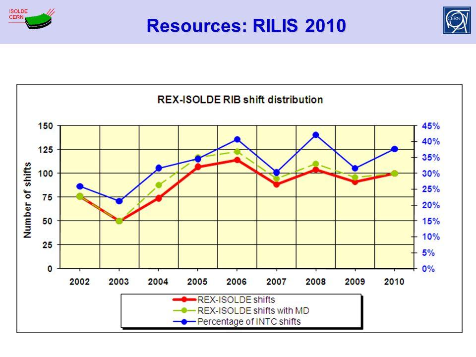 Resources: RILIS 2010