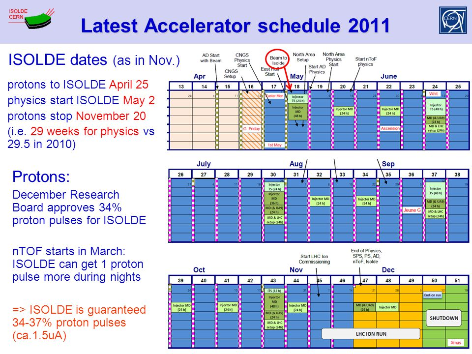Latest Accelerator schedule 2011 protons to ISOLDE April 25 physics start ISOLDE May 2 protons stop November 20 (i.e. 29 weeks for physics vs 29.5 in