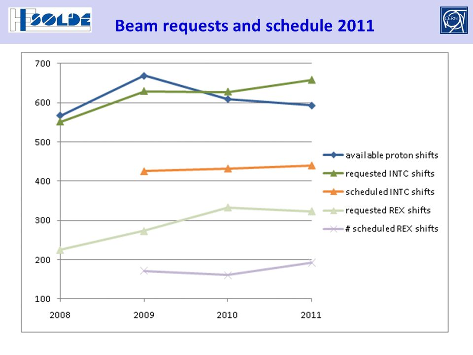 Beam requests and schedule 2011