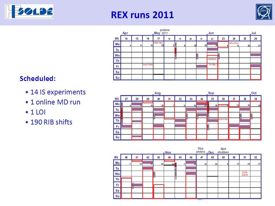 REX runs 2011 14 IS experiments 1 online MD run 1 LOI 190 RIB shifts Scheduled: