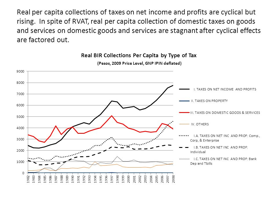 Real per capita collections of taxes on net income and profits are cyclical but rising.