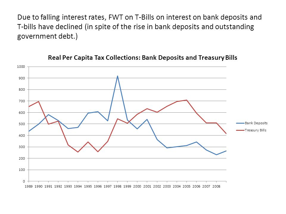 Due to falling interest rates, FWT on T-Bills on interest on bank deposits and T-bills have declined (in spite of the rise in bank deposits and outstanding government debt.)