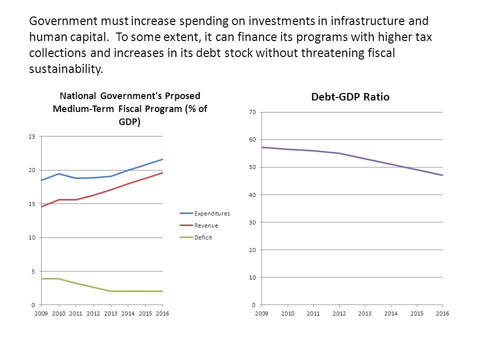 Government must increase spending on investments in infrastructure and human capital.