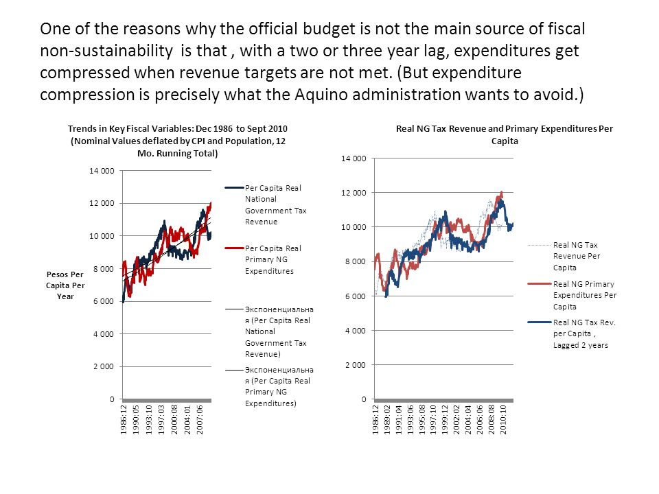 One of the reasons why the official budget is not the main source of fiscal non-sustainability is that, with a two or three year lag, expenditures get compressed when revenue targets are not met.