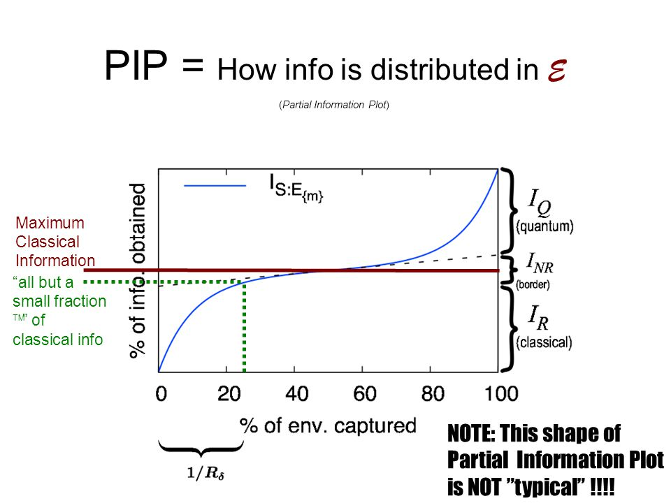 "PIP = How info is distributed in E (Partial Information Plot) Maximum Classical Information ""all but a small fraction  "" of classical info NOTE: This"