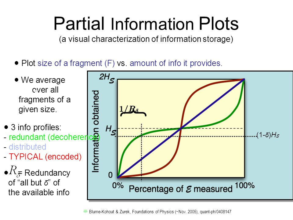 c c Partial Information Plots (a visual characterization of information storage) ● Plot size of a fragment (F) vs. amount of info it provides. ● 3 inf