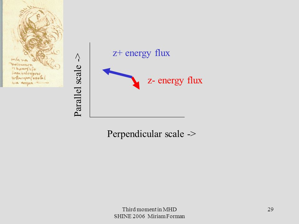 Third moment in MHD SHINE 2006 Miriam Forman 29 Parallel scale -> Perpendicular scale -> z+ energy flux z- energy flux