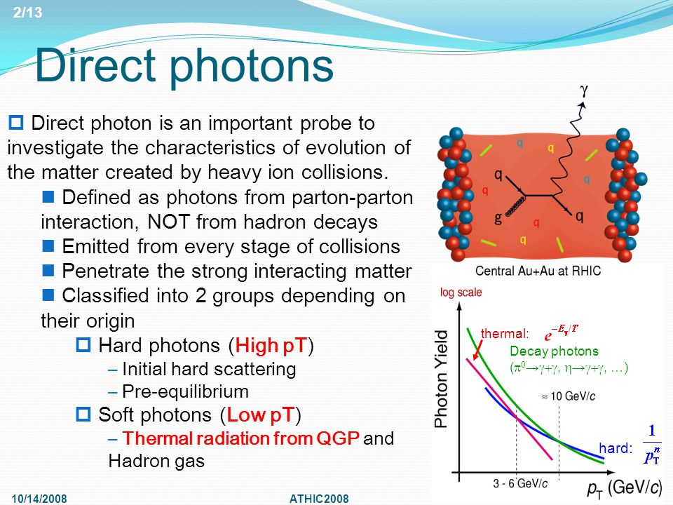 Direct photons 10/14/2008ATHIC2008  Direct photon is an important probe to investigate the characteristics of evolution of the matter created by heavy ion collisions.