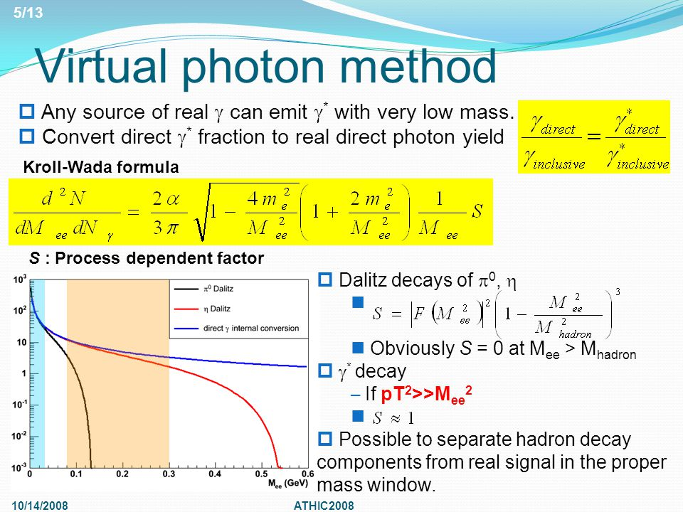 Virtual photon method 10/14/2008ATHIC2008  Dalitz decays of  0,  Obviously S = 0 at M ee > M hadron   * decay – If pT 2 >>M ee 2  Possible to separate hadron decay components from real signal in the proper mass window.