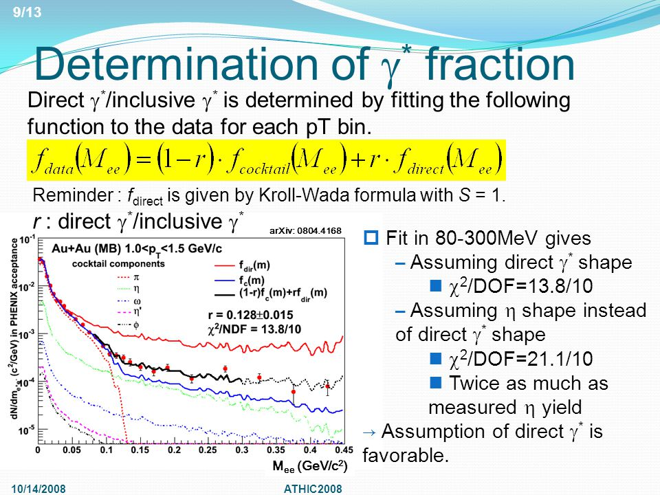 Determination of  * fraction 10/14/2008ATHIC2008 r : direct  * /inclusive  * Direct  * /inclusive  * is determined by fitting the following function to the data for each pT bin.
