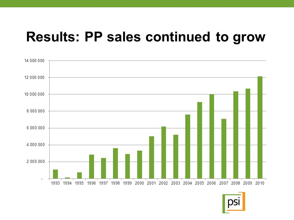 Results: PP sales continued to grow