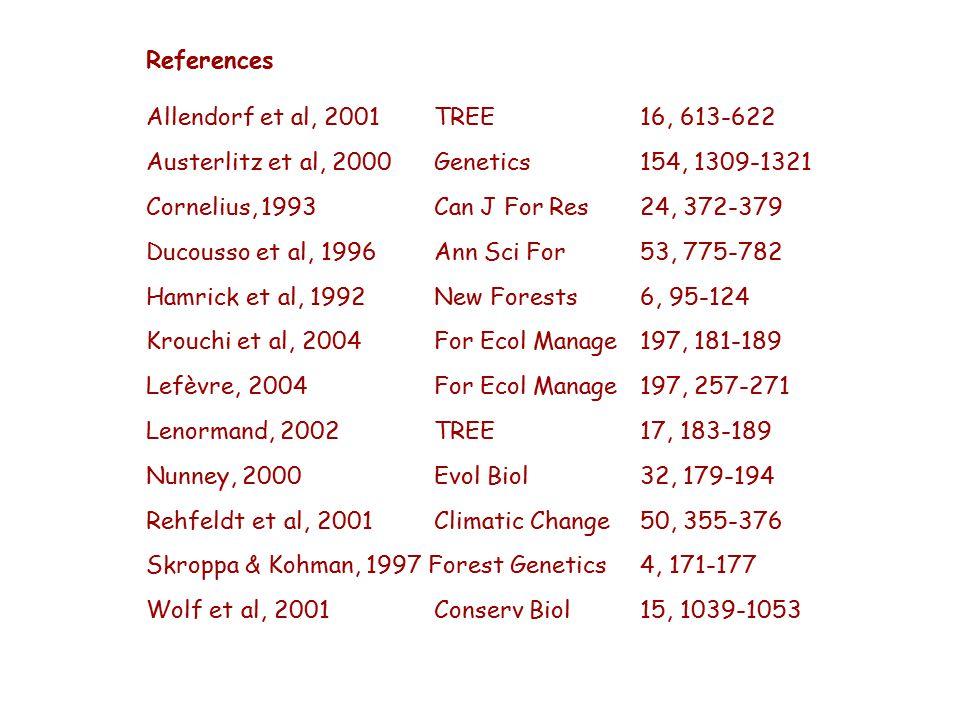 References Allendorf et al, 2001 TREE 16, 613-622 Austerlitz et al, 2000 Genetics 154, 1309-1321 Cornelius, 1993 Can J For Res 24, 372-379 Ducousso et al, 1996 Ann Sci For 53, 775-782 Hamrick et al, 1992 New Forests 6, 95-124 Krouchi et al, 2004 For Ecol Manage 197, 181-189 Lefèvre, 2004 For Ecol Manage 197, 257-271 Lenormand, 2002 TREE 17, 183-189 Nunney, 2000 Evol Biol 32, 179-194 Rehfeldt et al, 2001 Climatic Change 50, 355-376 Skroppa & Kohman, 1997 Forest Genetics 4, 171-177 Wolf et al, 2001 Conserv Biol 15, 1039-1053