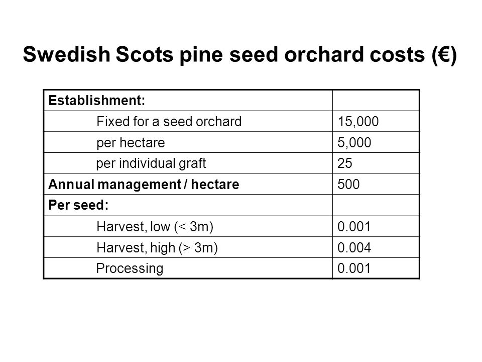 Swedish Scots pine seed orchard costs (€) Establishment: Fixed for a seed orchard15,000 per hectare5,000 per individual graft25 Annual management / he