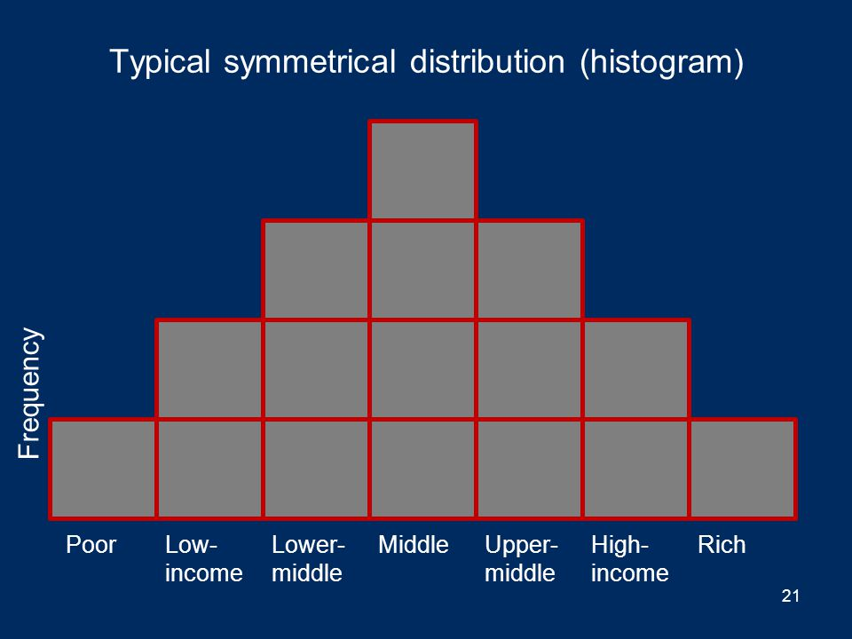 Typical uniform or rectangular distribution (histogram) Frequency PoorLow- income Lower- middle MiddleUpper- middle High- income Rich 20