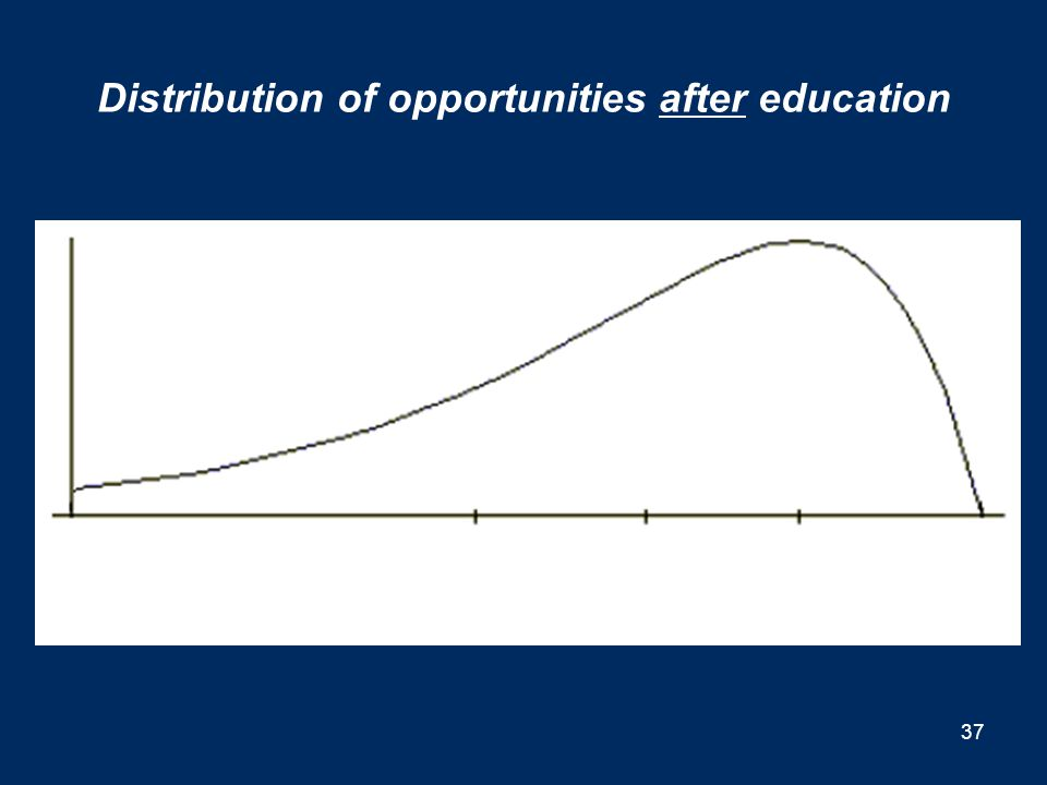 Distribution of opportunities before education 36