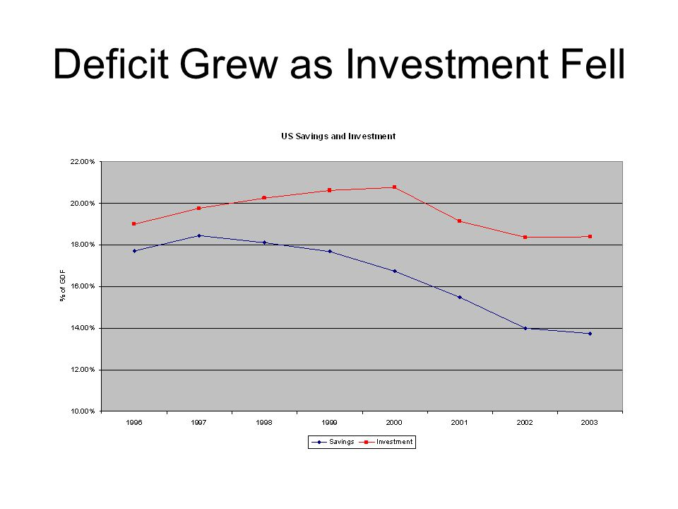 Deficit Grew as Investment Fell