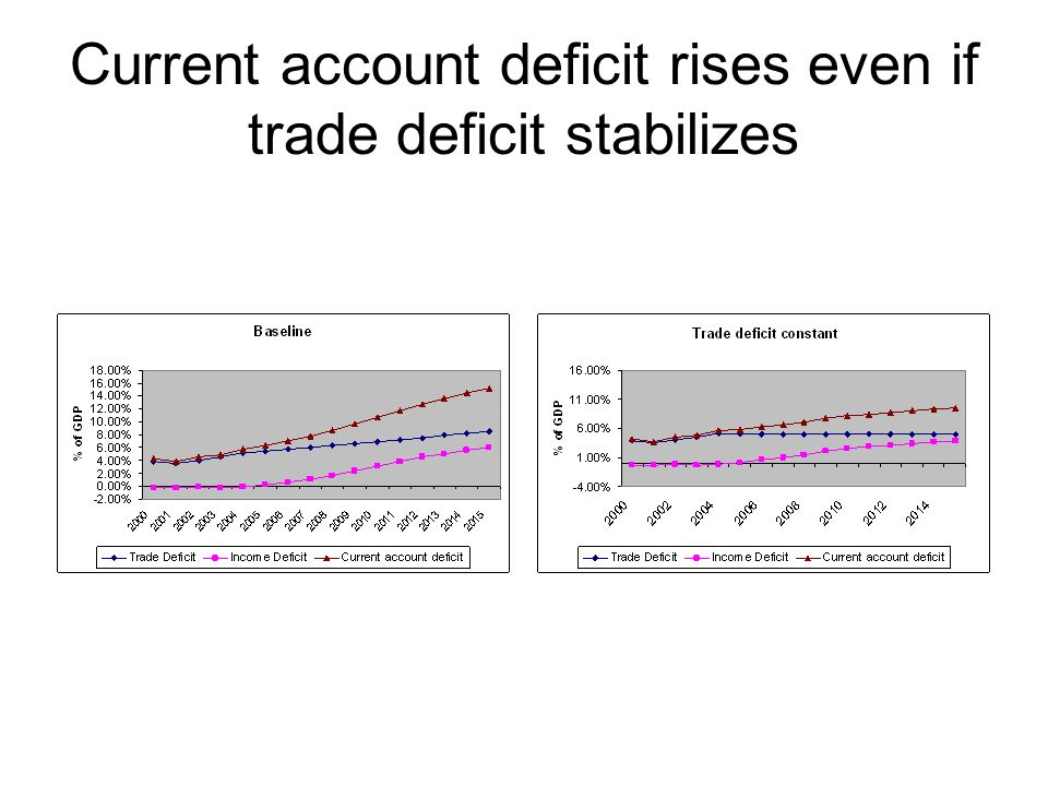 Current account deficit rises even if trade deficit stabilizes