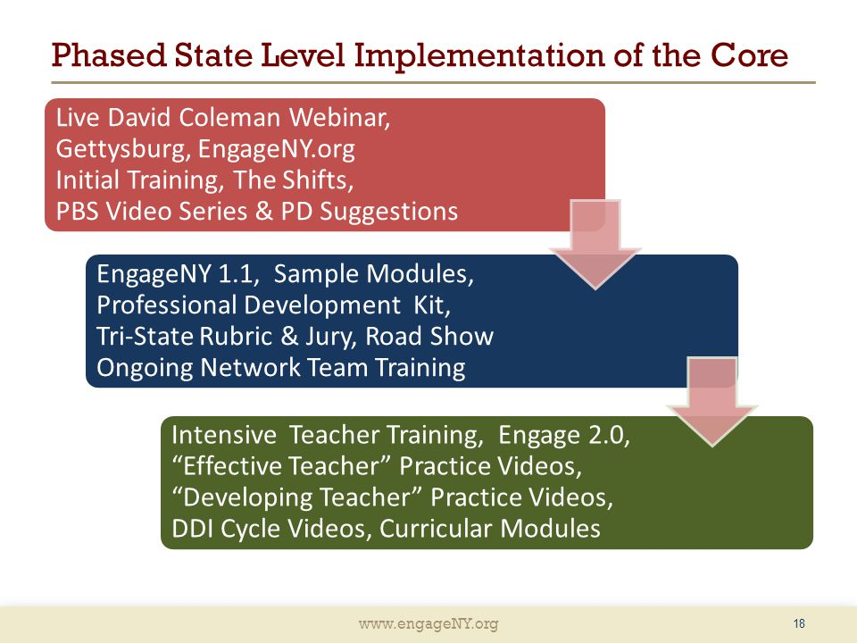 www.engageNY.org Phased State Level Implementation of the Core Live David Coleman Webinar, Gettysburg, EngageNY.org Initial Training, The Shifts, PBS