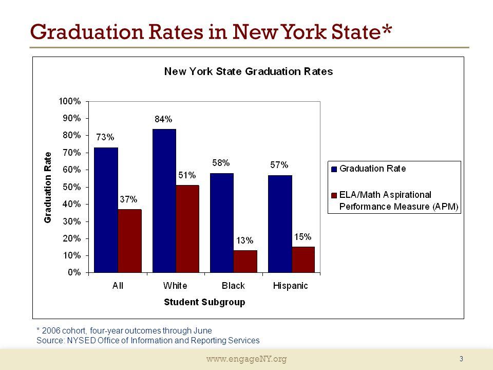 www.engageNY.org 3 Graduation Rates in New York State* * 2006 cohort, four-year outcomes through June Source: NYSED Office of Information and Reportin