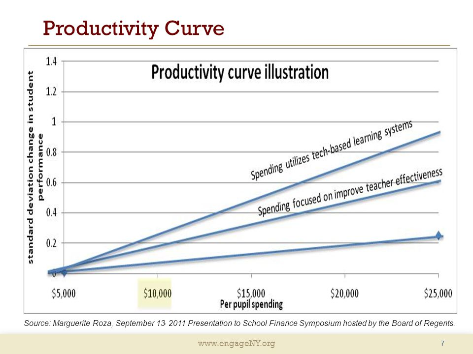 www.engageNY.org 7 Source: Marguerite Roza, September 13, 2011 Presentation to School Finance Symposium hosted by the Board of Regents. Productivity C
