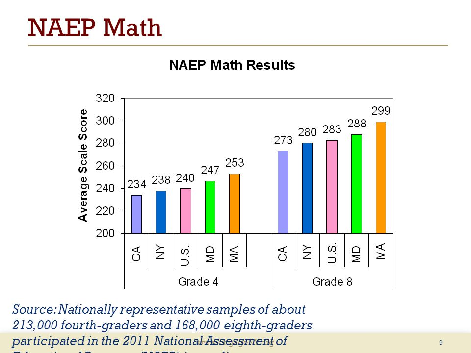 www.engageNY.org NAEP Math 9 Source: Nationally representative samples of about 213,000 fourth-graders and 168,000 eighth-graders participated in the