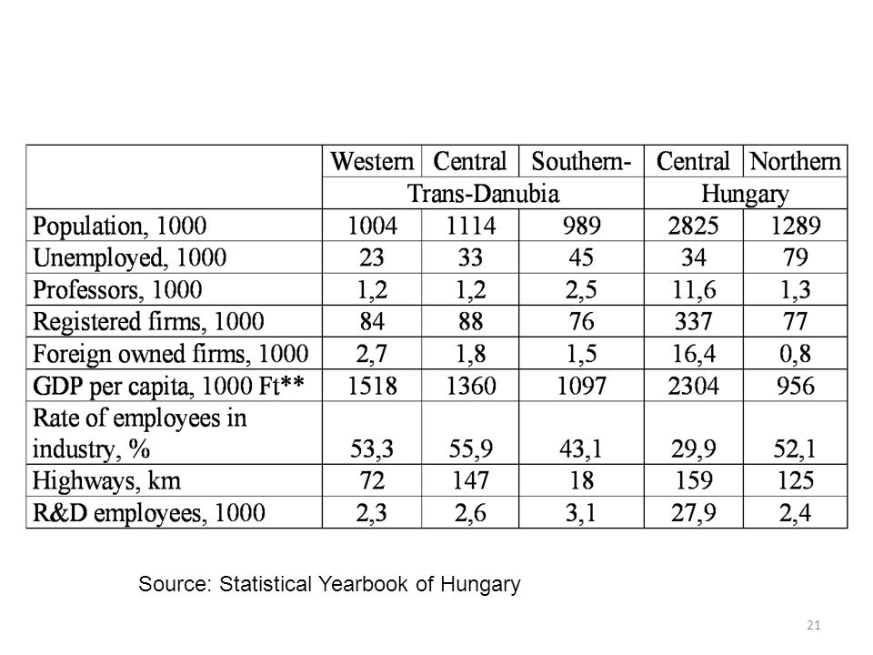 21 Source: Statistical Yearbook of Hungary