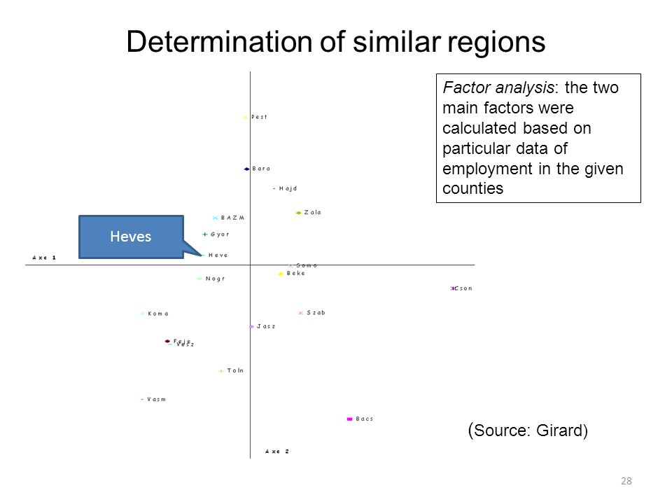 Determination of similar regions 28 Factor analysis: the two main factors were calculated based on particular data of employment in the given counties