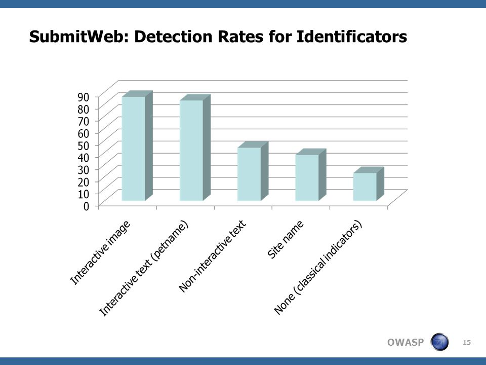 OWASP 15 SubmitWeb: Detection Rates for Identificators