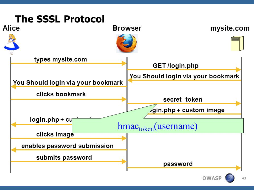 OWASP 43 The SSSL Protocol AliceBrowsermysite.com types mysite.com GET /login.php You Should login via your bookmark clicks bookmark secret token login.php + custom image You Should login via your bookmark clicks image enables password submission submits password password hmac token (username)