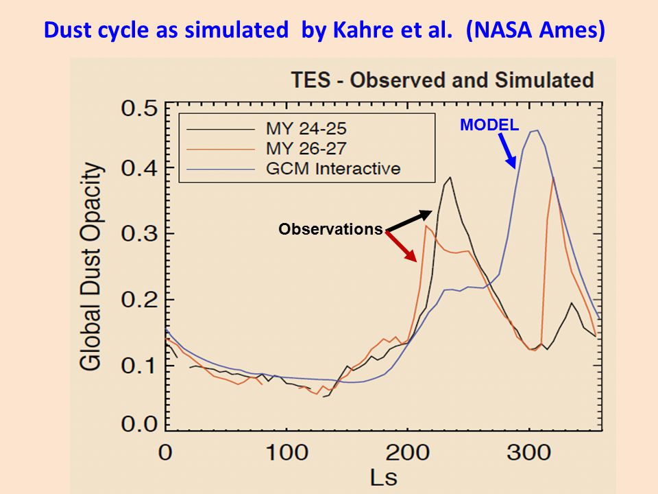 Dust cycle as simulated by Kahre et al. (NASA Ames) MODEL Observations