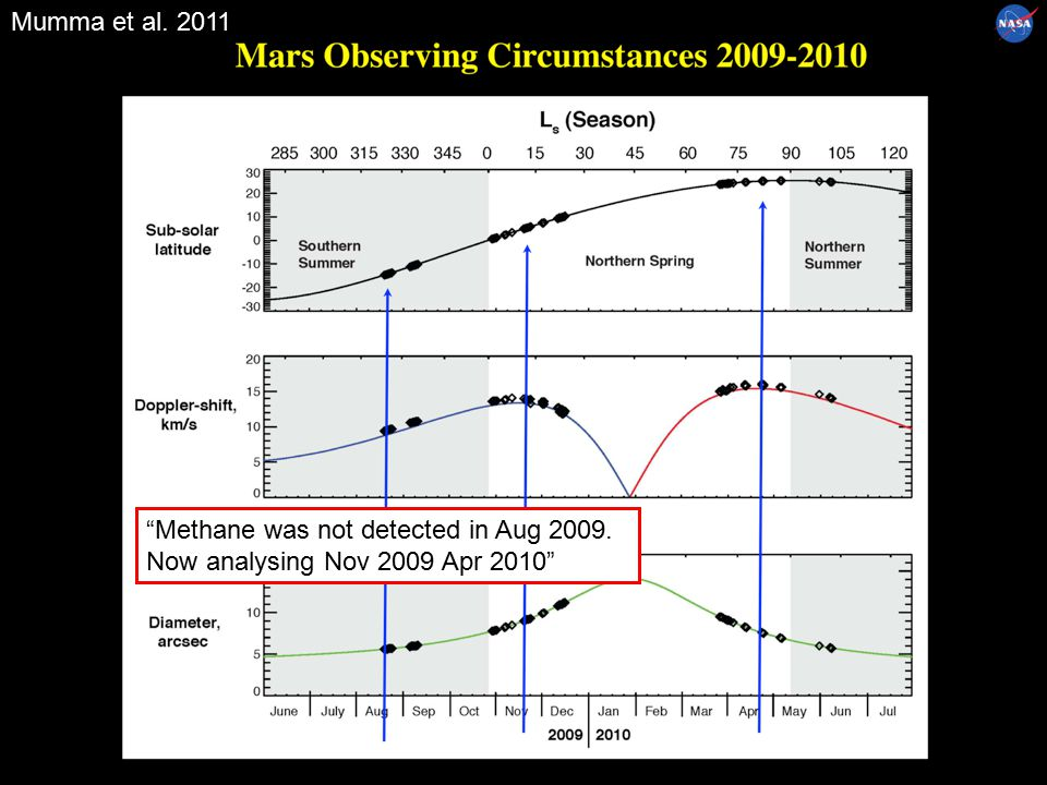Methane was not detected in Aug 2009. Now analysing Nov 2009 Apr 2010 Mumma et al. 2011