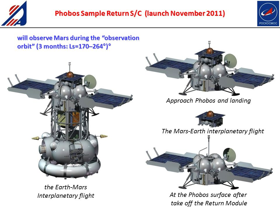 Phobos Sample Return S/C (launch November 2011) the Earth-Mars Interplanetary flight At the Phobos surface after take off the Return Module The Mars-Earth interplanetary flight Approach Phobos and landing will observe Mars during the observation orbit (3 months: Ls=170–264°)°