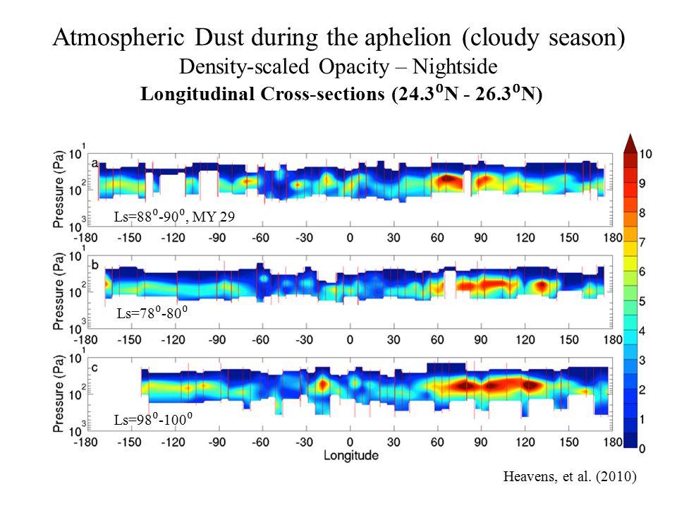 Atmospheric Dust during the aphelion (cloudy season) Density-scaled Opacity – Nightside Longitudinal Cross-sections (24.3 ⁰ N - 26.3 ⁰ N) Ls=88 ⁰ -90 ⁰, MY 29 Ls=78 ⁰ -80 ⁰ Ls=98 ⁰ -100 ⁰ Heavens, et al.